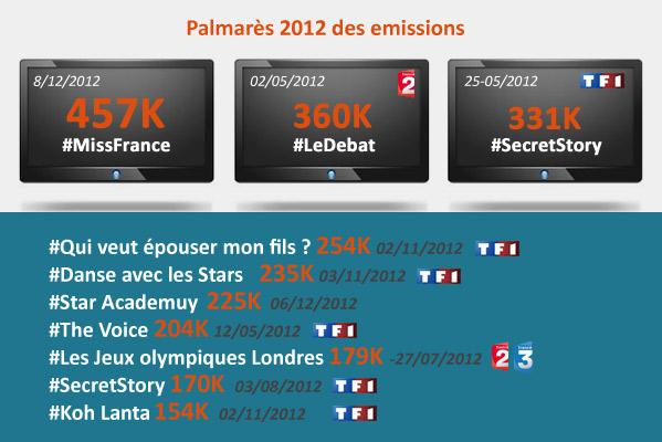 L'essor de la social TV en France n'est est qu'à ses débuts