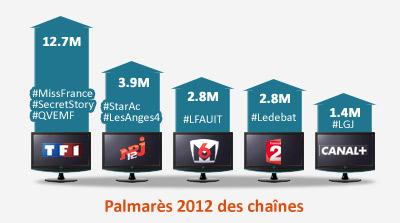 palmares-twitter-television
