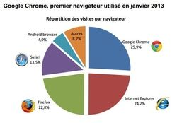 Mediametrie-eStat-navigateurs-janv-2013